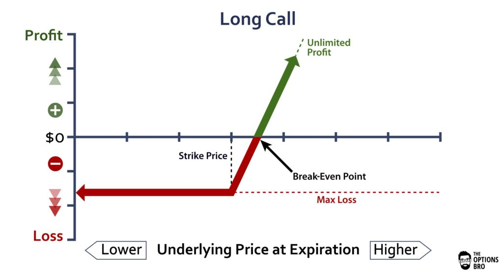 Graph displaying the potential profit/loss of the long call option strategy at expiration.