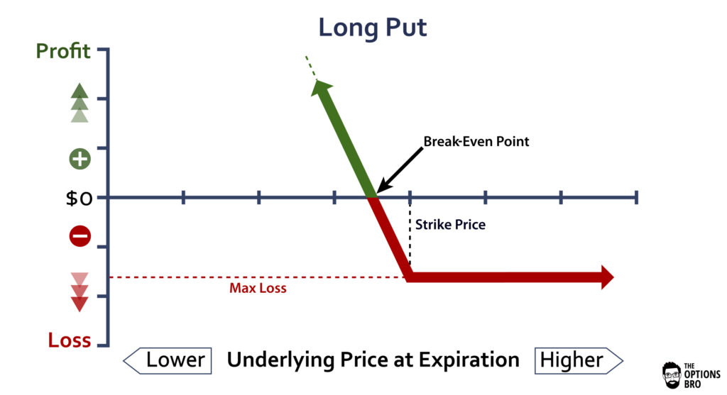 Put option trading example
