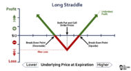 Graph showing the potential profit/loss of the long straddle option strategy at expiration.