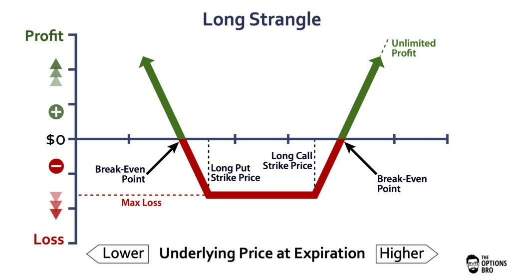 An options trading graph demonstrating the potential profit/loss of a long straddle at expiration.
