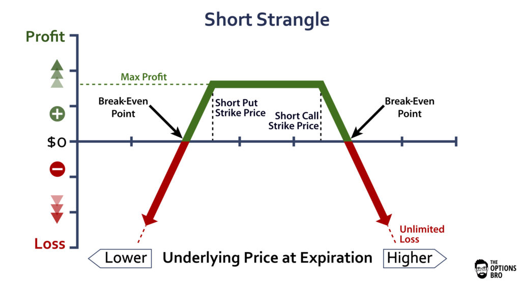 Graph showing the potential profit/loss of the short strangle option strategy at expiration.