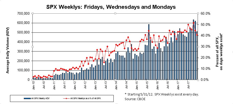Graph from Cboe showing SPXW volume