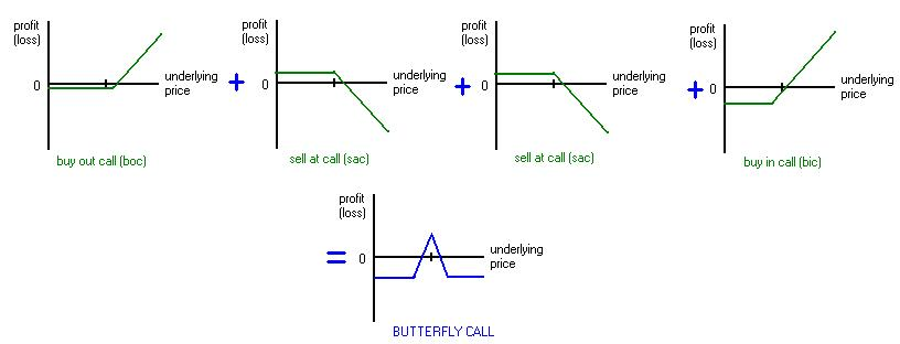 butterfly spread option payoff diagram skillion roof framing profit loss vs price graphs