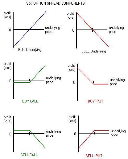 condor profit diagram