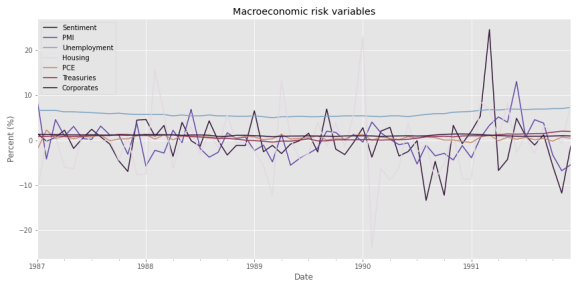 Macro variance