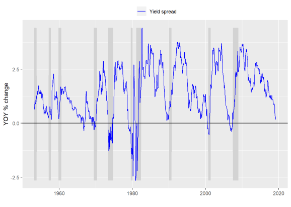 Yield curve predictions twist my noodle