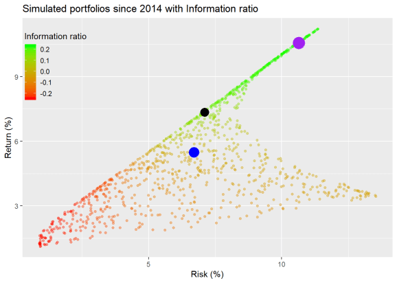 Benchmarking the portfolio