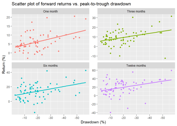 Drawdowns by the data