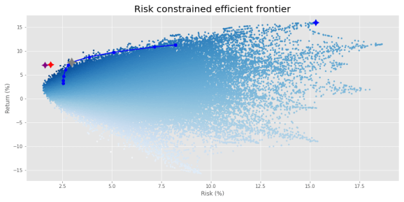 Risk-constrained optimization