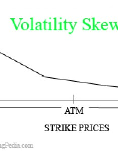 What is volatility skew also by optiontradingpedia rh