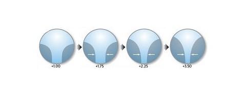 zone lentile progresive in functie de aditie