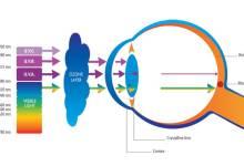 Göze gelen UV ışınları, önlenmediği takdirde çeşitli göz rahatsızlıklarına yol açabiliyor.