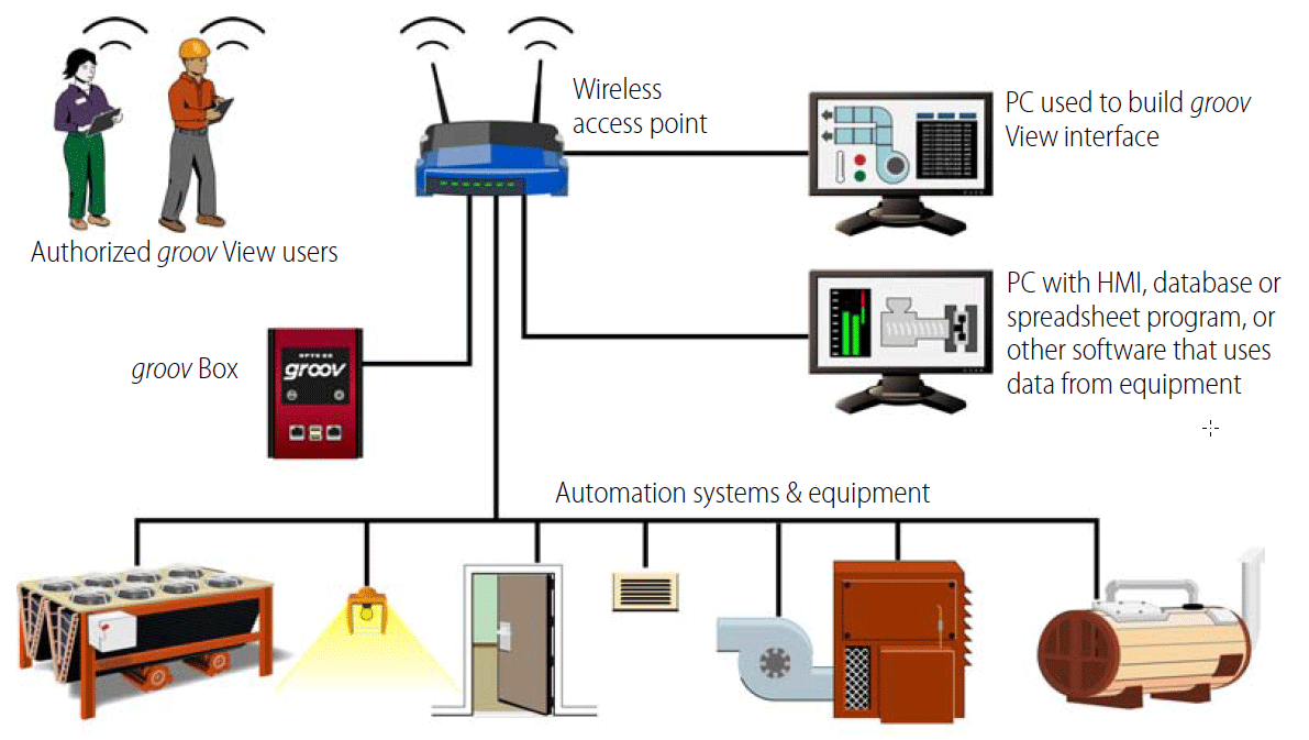 hight resolution of groov system architecture on premises