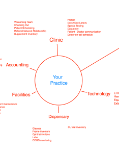 Screen shot at pm also the optometry business plan organization chart optometryceo rh