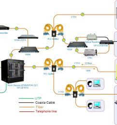 business vod camera monitor system internet access catv iptv [ 1452 x 819 Pixel ]
