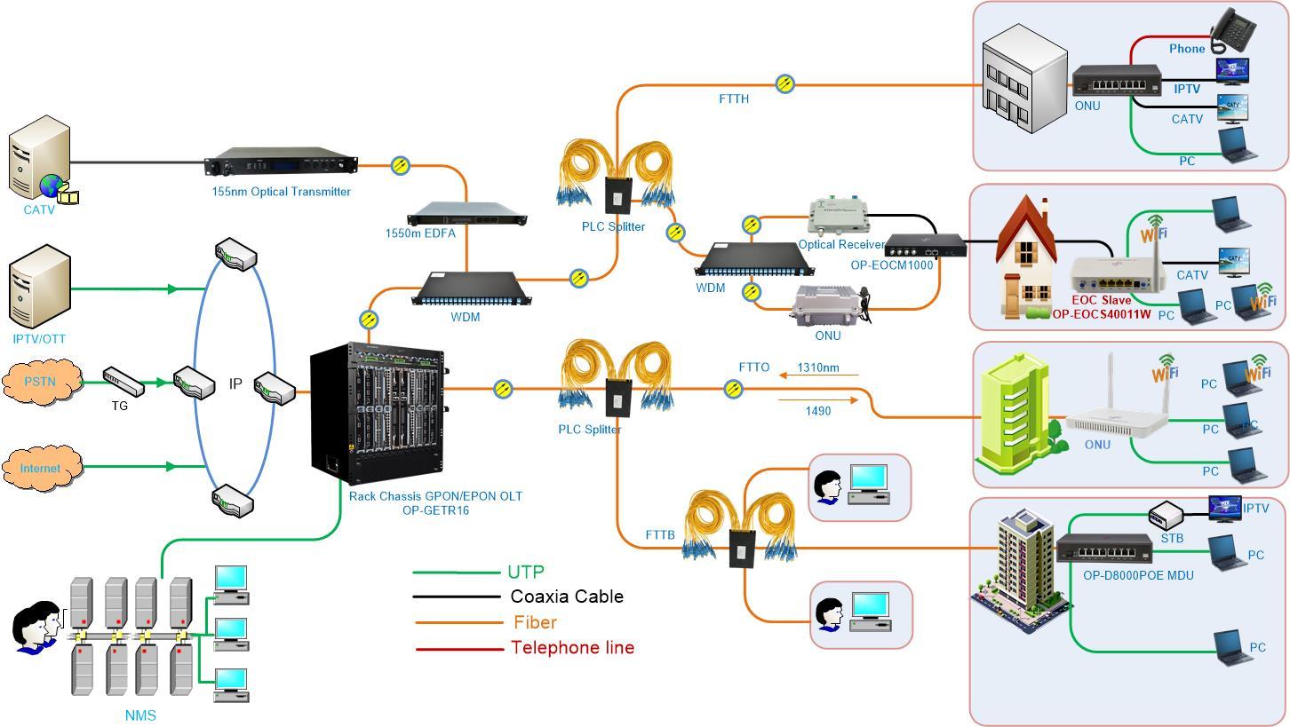 hight resolution of business vod camera monitor system internet access catv iptv