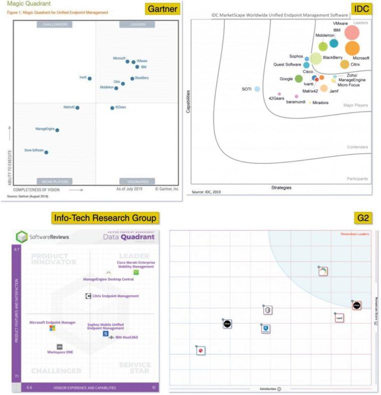 Modern management data quadrant