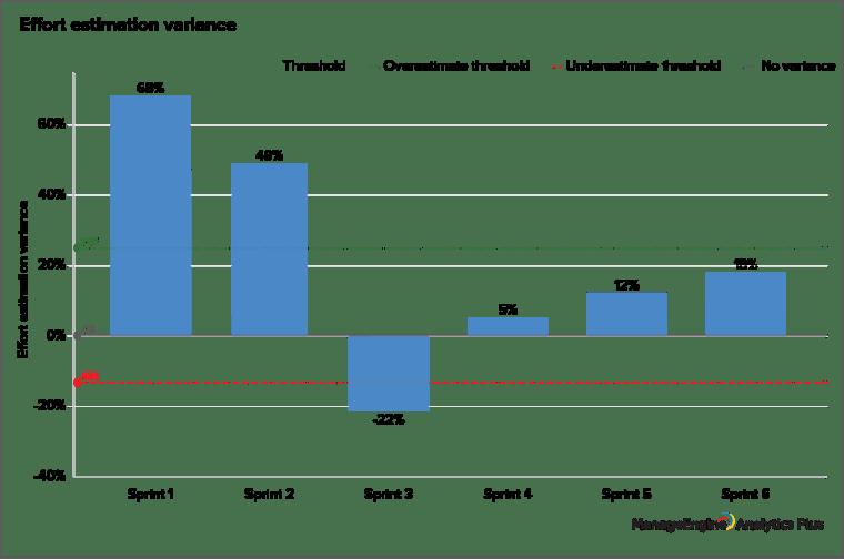 ManageEngine Analytics Plus - Effort estimation variance