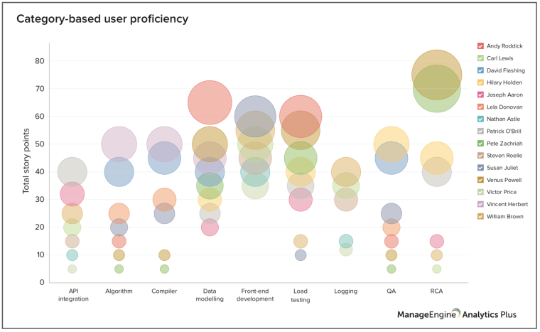 Category-based user proficiency