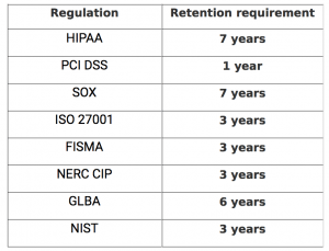 Network compliance log retention