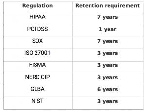 Network compliance log retention