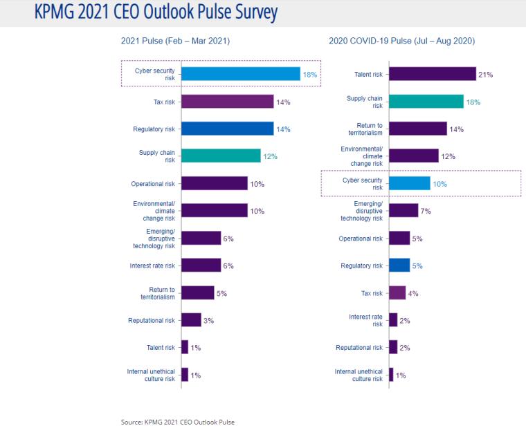 KPMG 2021 CEO Outlook Pulse Survey