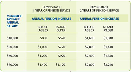 Buying Back Pension Service Fact Sheet - OPTrust
