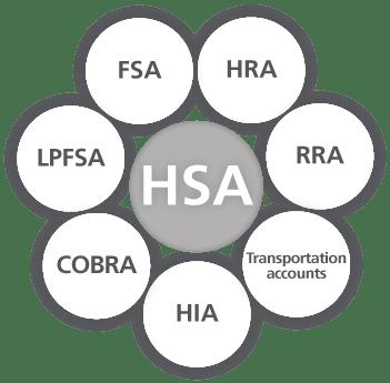 Health Savings and Spending Accounts