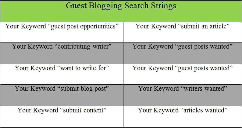 Gust Blogging