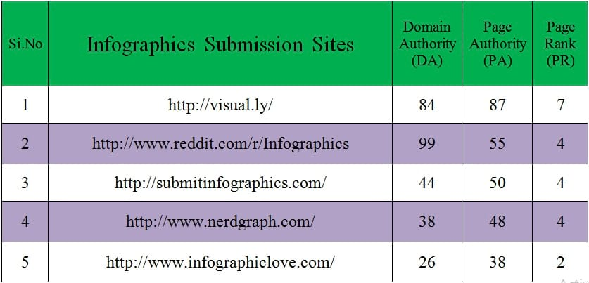 Infographics Submission Sites