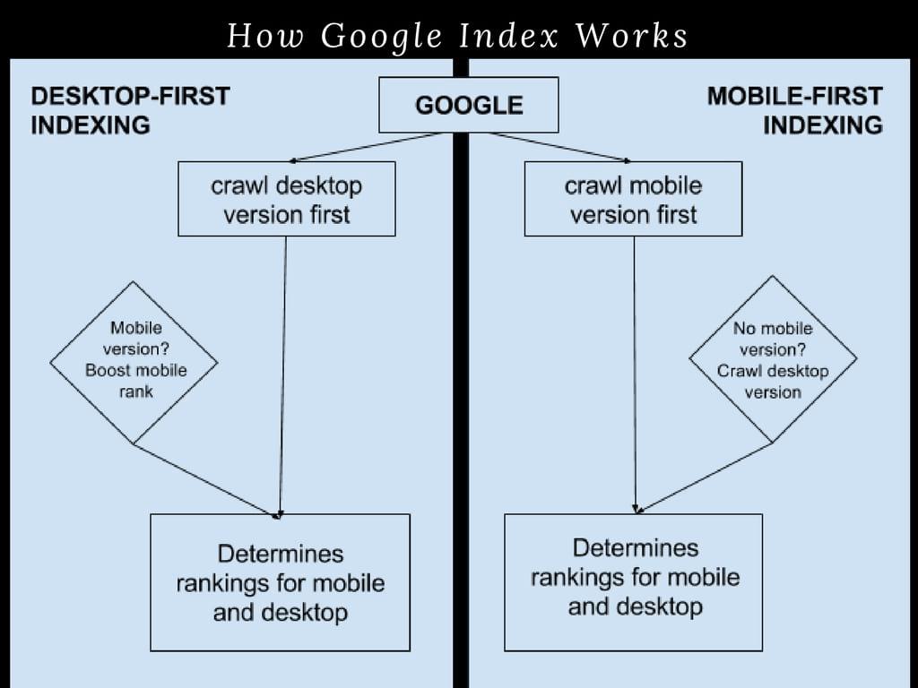 How Google Index Works