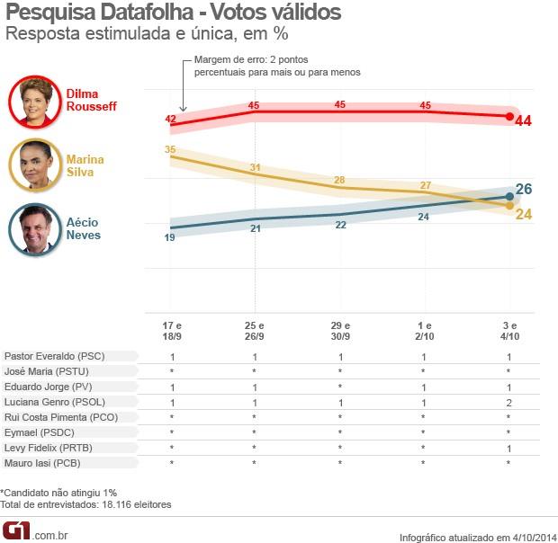 Gráfico empate técnico pesquisa eleitoral