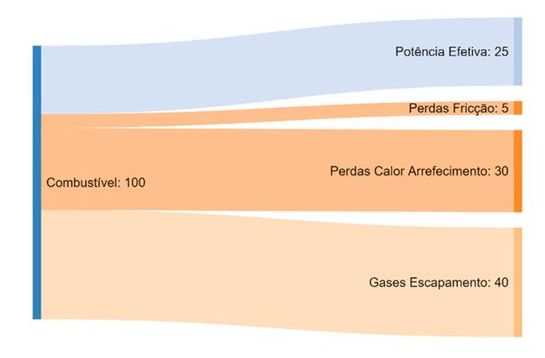 Exemplo do tipo de gráfico diagrama de sankey