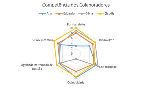 Exemplo do tipo de gráfico radar