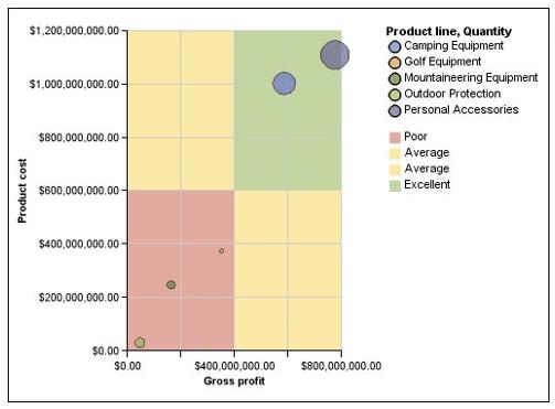 Exemplo do tipo de gráfico quadrantes