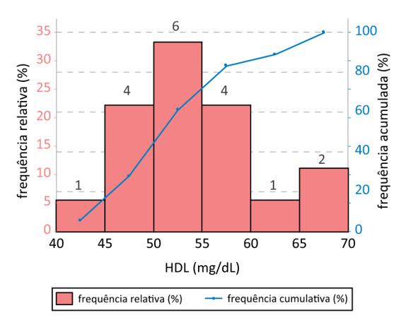 Exemplo do tipo de gráfico histograma