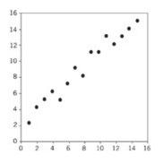 Exemplo do tipo de gráfico dispersão correlação positiva