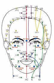 réflexologie faciale anti âge