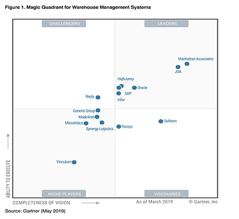 2019 Gartner Magic Quadrant for Warehouse Management Systems