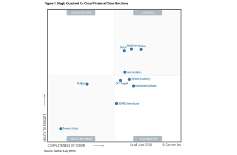 2018 Gartner Magic Quadrant for Cloud Financial Planning