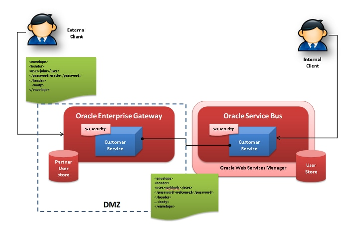 Oracle Enterprise Gateway Integration with Oracle Service Bus and Oracle Web Services Manager