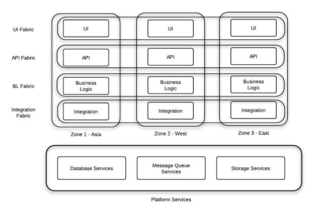 Software Architecture for High Availability in the Cloud