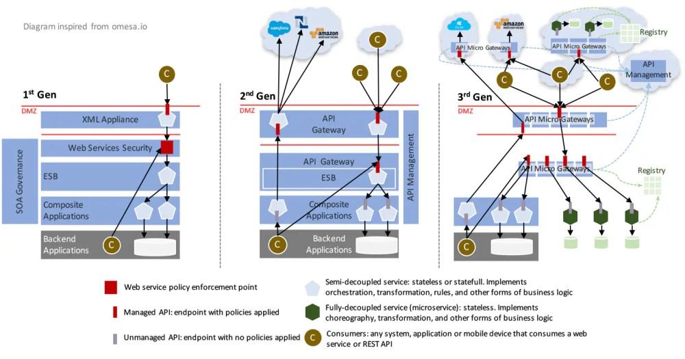 medium resolution of weir 3rd gen api mgmt fig06
