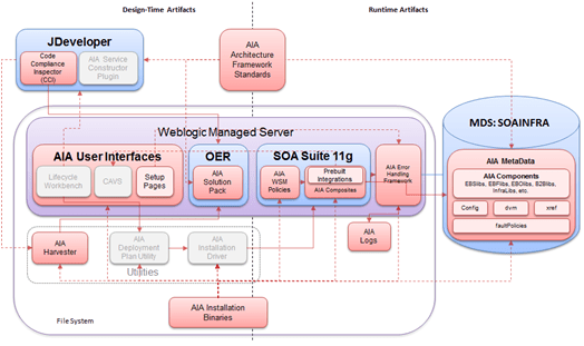 application integration architecture diagram electric baseboard heater wiring thermostat aia foundation pack overview by luis weir paas the oracle recently renamed to just at is s accelerator framework for
