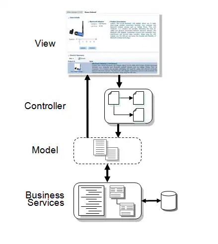 Começando a desenvolver aplicações utilizando Oracle ADF
