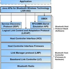 What Is A Logical Network Diagram Orbital For Silicon Using The Java Apis Bluetooth Wireless Technology