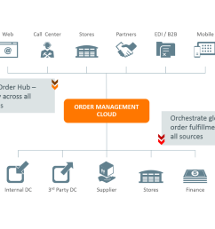 order to cash proces diagram [ 1280 x 960 Pixel ]