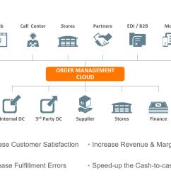 order to cash proces diagram [ 1320 x 990 Pixel ]