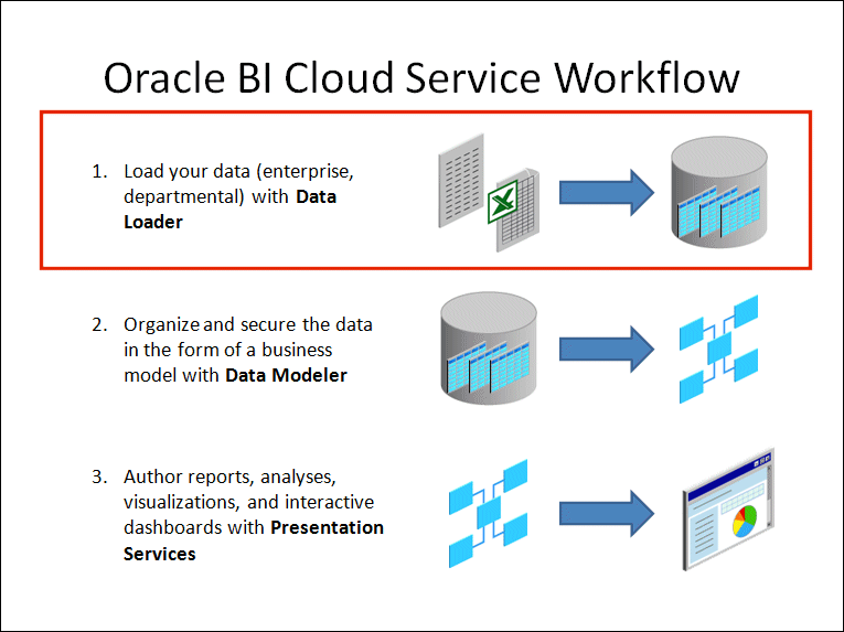 Loading Data With Oracle Bi Cloud Service Data Loader