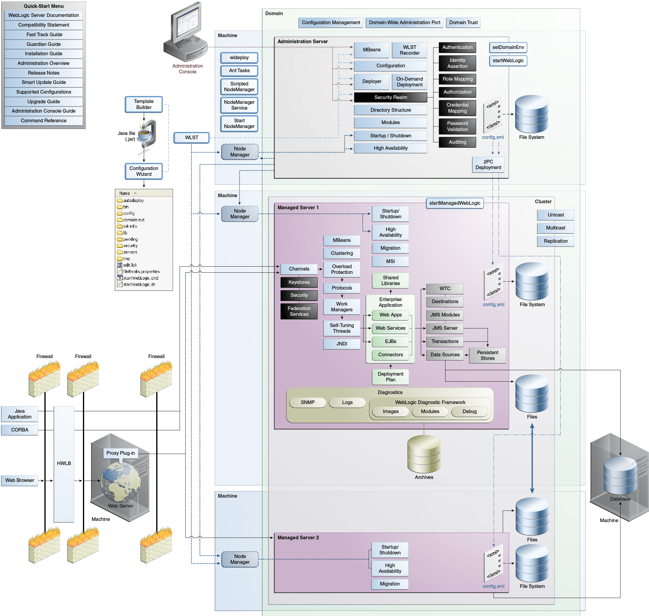 oracle database 11g architecture diagram with explanation tree game weblogic server interactive quick reference